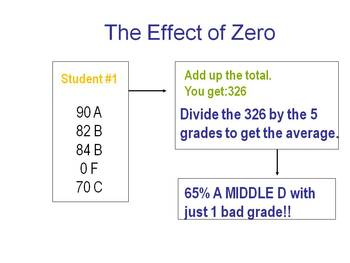 The Power of a 0% on your Grades and what to do about it.