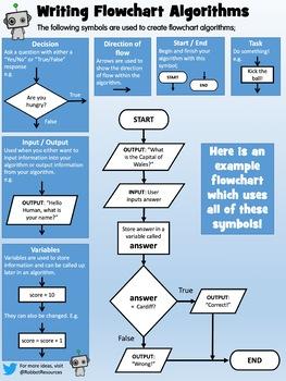 How to create flowchart algorithms