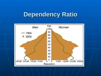 How to determine the Dependency Ratio?