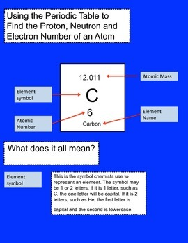 Student Quick Reference for finding proton, neutron and electron number
