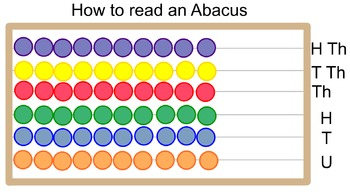 How to read an Abacus