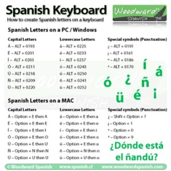 How To Type Spanish Letters And Accents Cheat Sheet By Woodward