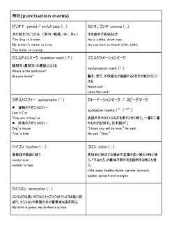 How to write English? words? sentence? for Japanese English learners