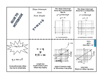 Linear Functions - Find slope intercept form from linear graphs foldable notes