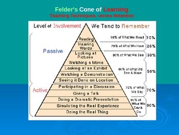 Howard Gardner's Multiple Intelligence Learning Strength Powerpoint