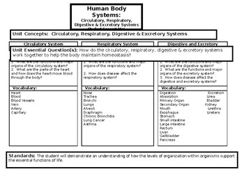 Human Body Concept Map