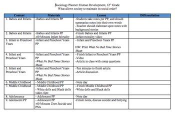 Human Development Unit
