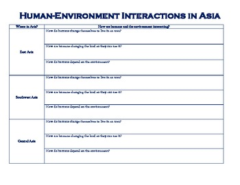 Human-Environment Interaction in Asia Graphic Organizer