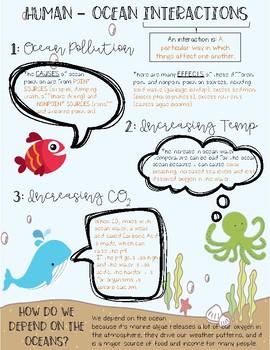 Human Ocean Interaction Infographic