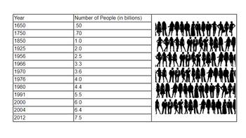 Human Population Growth (KEY) by Biologycorner | TpT