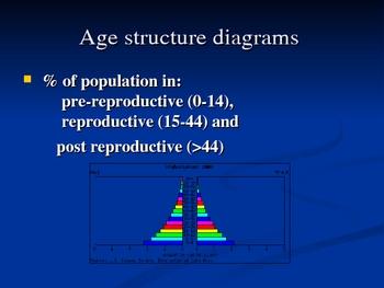Human Population Power Point