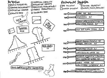 Human Population and Environmental Law coloring sheet AP Environmental