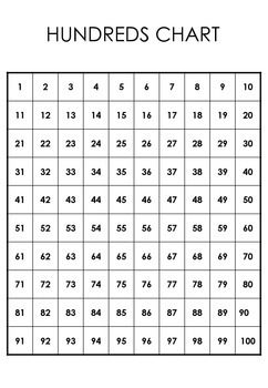 Hundred Chart. 1 -100 and 0 - 99
