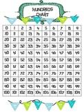 Hundreds Chart Mini Posters