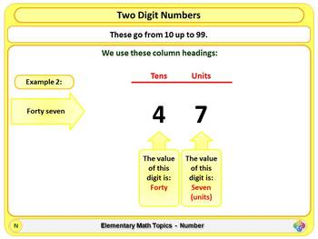 Hundreds, Tens and Units for Elementary School Math