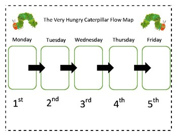 Hungry Caterpillar Flow Map