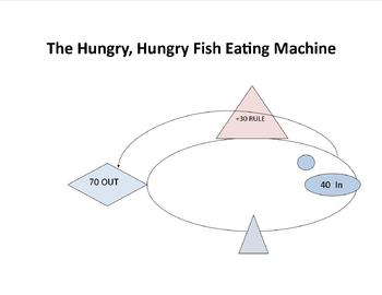 Hungry Hungry Fish Math Crunching Machine