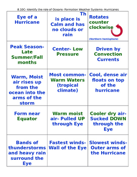 Hurricane Formation Card Sort