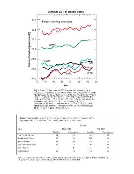 Hurricane Trends - Graph & Table Interpretation