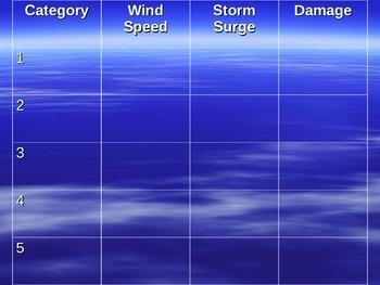 Hurricanes Power Point Presentation