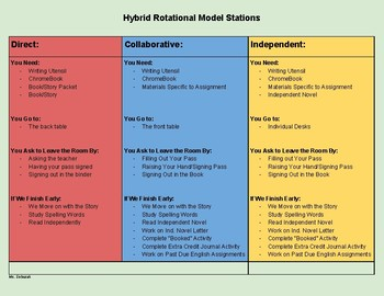 Hybrid Rotational Model Stations Sheet (PDF and Editable Google Doc Included)