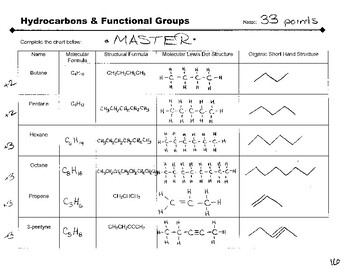 Hydrocarbons & Functional Groups