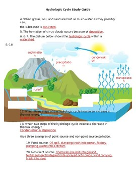 Hydrologic Cycle Study Guide