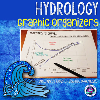 Hydrology Graphic Organizers
