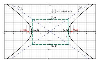 Hyperbolas I