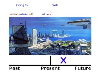I Am - Future Tense - Power Point Presentation