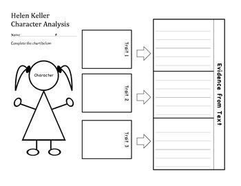 I Am Helen Keller-Character Analysis