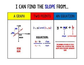 I Can Find Slope