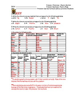 The Periodic Table & Calculating Neutrons Using Atomic Mass