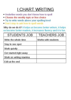 I Charts for Daily 5 editable writing word word read to self materials etc