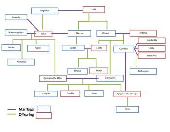 I, Claudius Family Tree