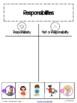 I Just Forgot: A Rights & Responsibilities Social Studies Unit For Kindergarten