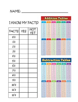 I Know My Facts 1-12; Addition and Subtraction Facts
