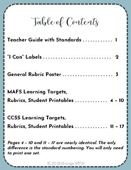 I Know This! Fractions NF.1.2 NF.A.2 Learning Targets & Rubrics