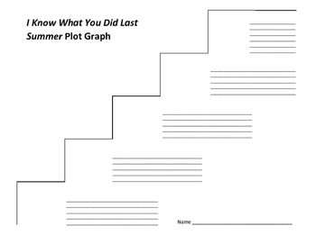 I Know What You Did Last Summer Plot Graph - Lois Duncan