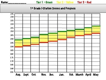 I-Station Scores and Progress Graphs PK-3rd