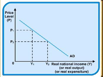 IB - AP Economics - Aggregate Demand