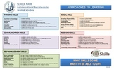IB-Approaches to Learning (editable)