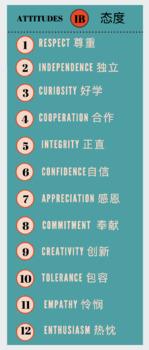 IB Attitudes in English (1st) and Mandarin