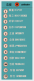 IB Attitudes in Mandarin (1st) and English