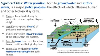 IB ESS Topic 4.4 Water Pollution