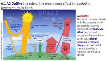 IB ESS Topic 6.1 Introduction to the Atmosphere