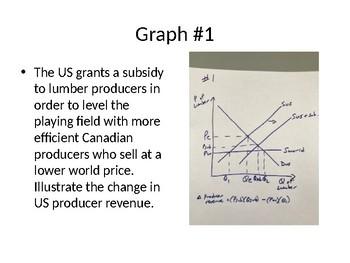 IB Economics Review Power Point Activity