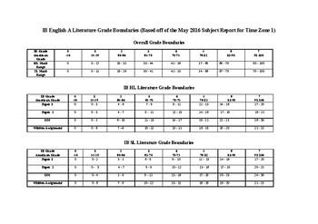 IB English A Literature Grade Boundaries (May 2016 Subject Report)