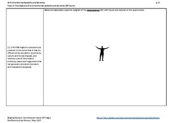 IB Environmental Systems & Societies Topic 1.1 Environmental Value Systems Notes