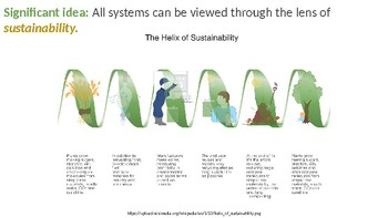 IB Environmental Systems and Societies Topic 1.4 Sustainability